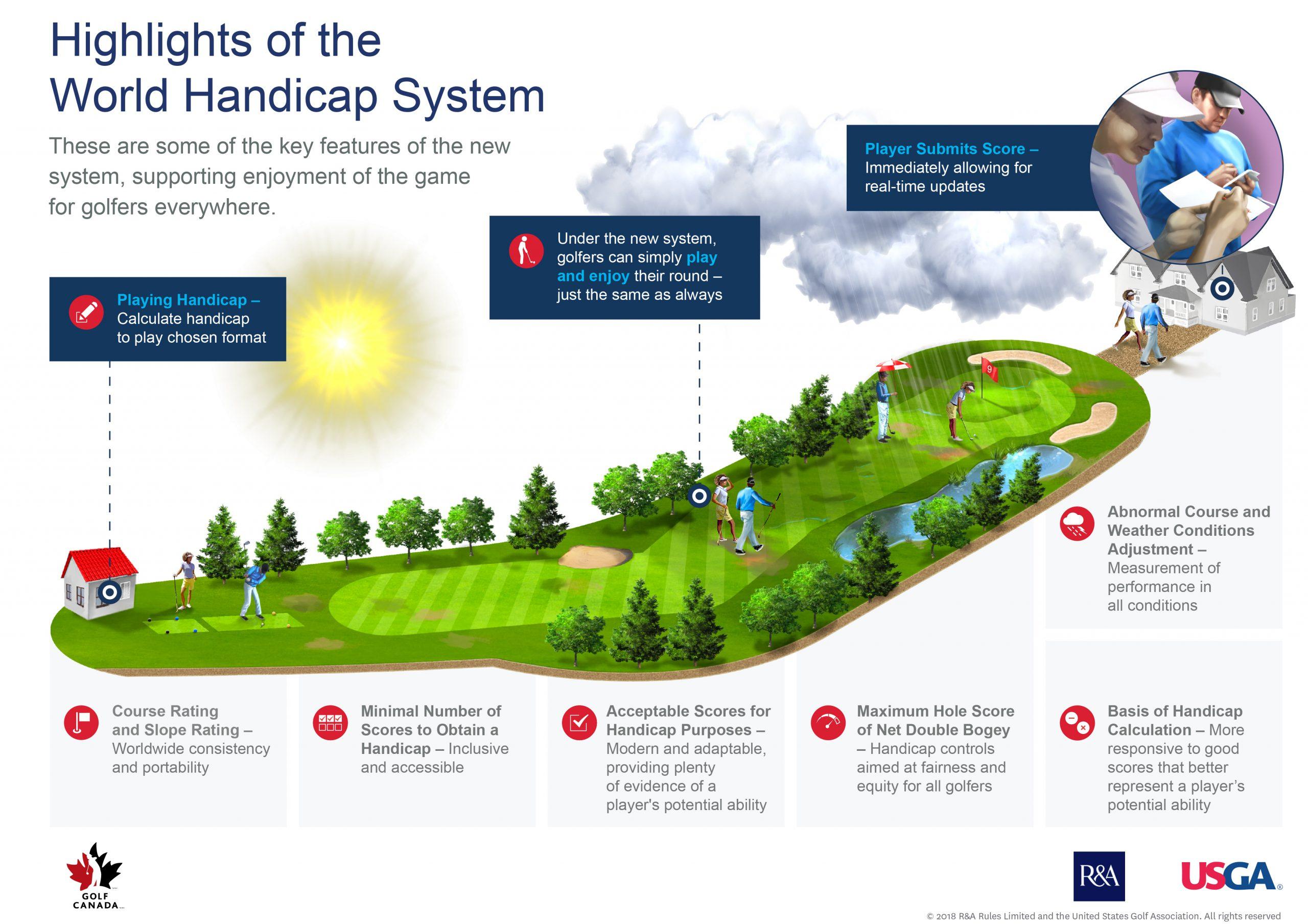 World Handicap System - Highlights