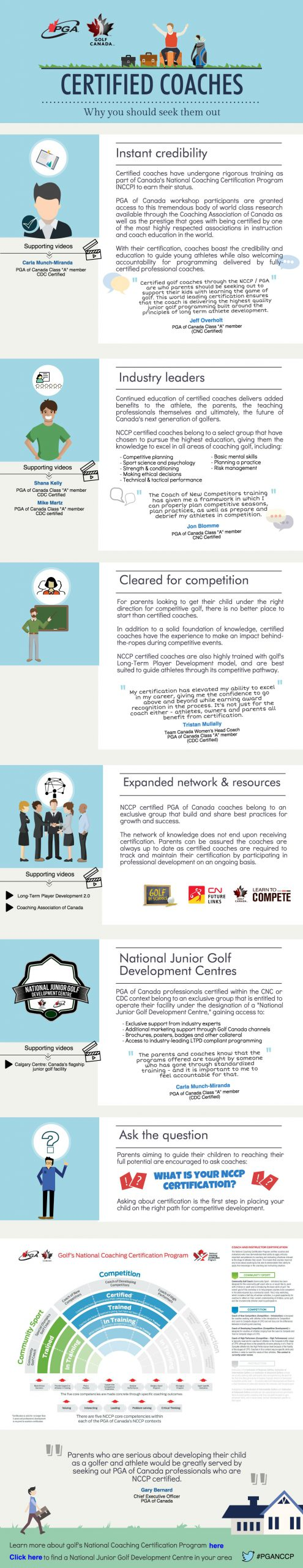Coaching Certification Infographic