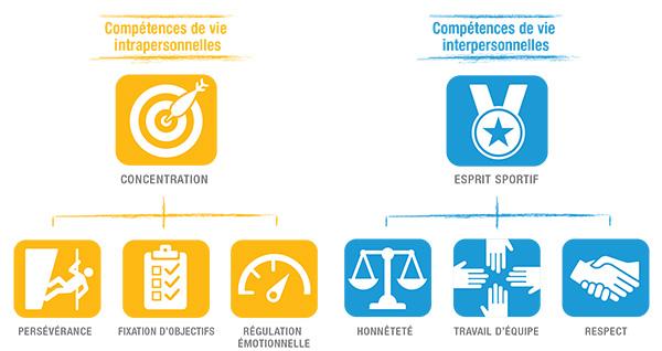 GIS-Life Skills-Framework-FR