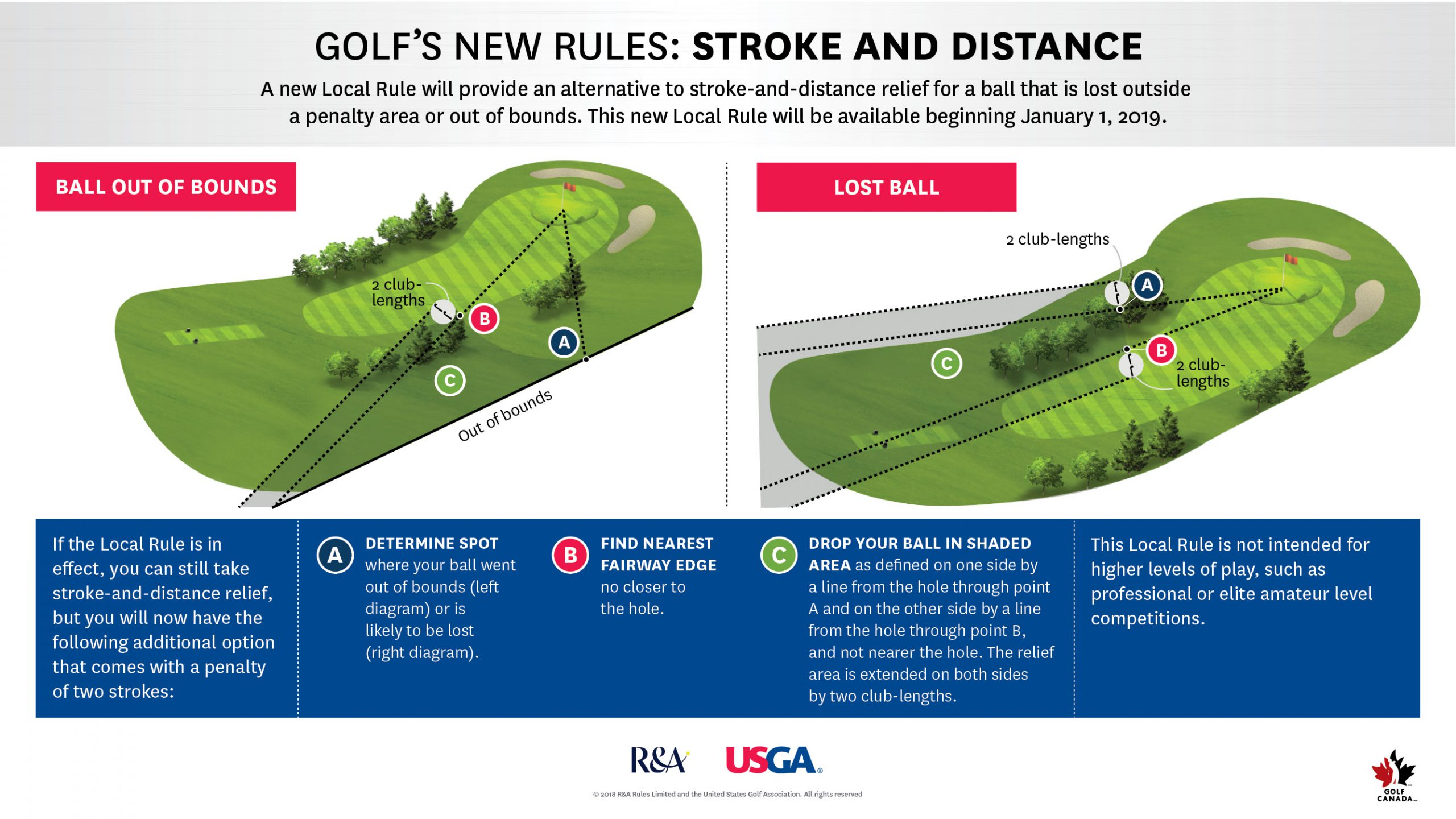 2019 Rules of Golf - Stroke and Distance