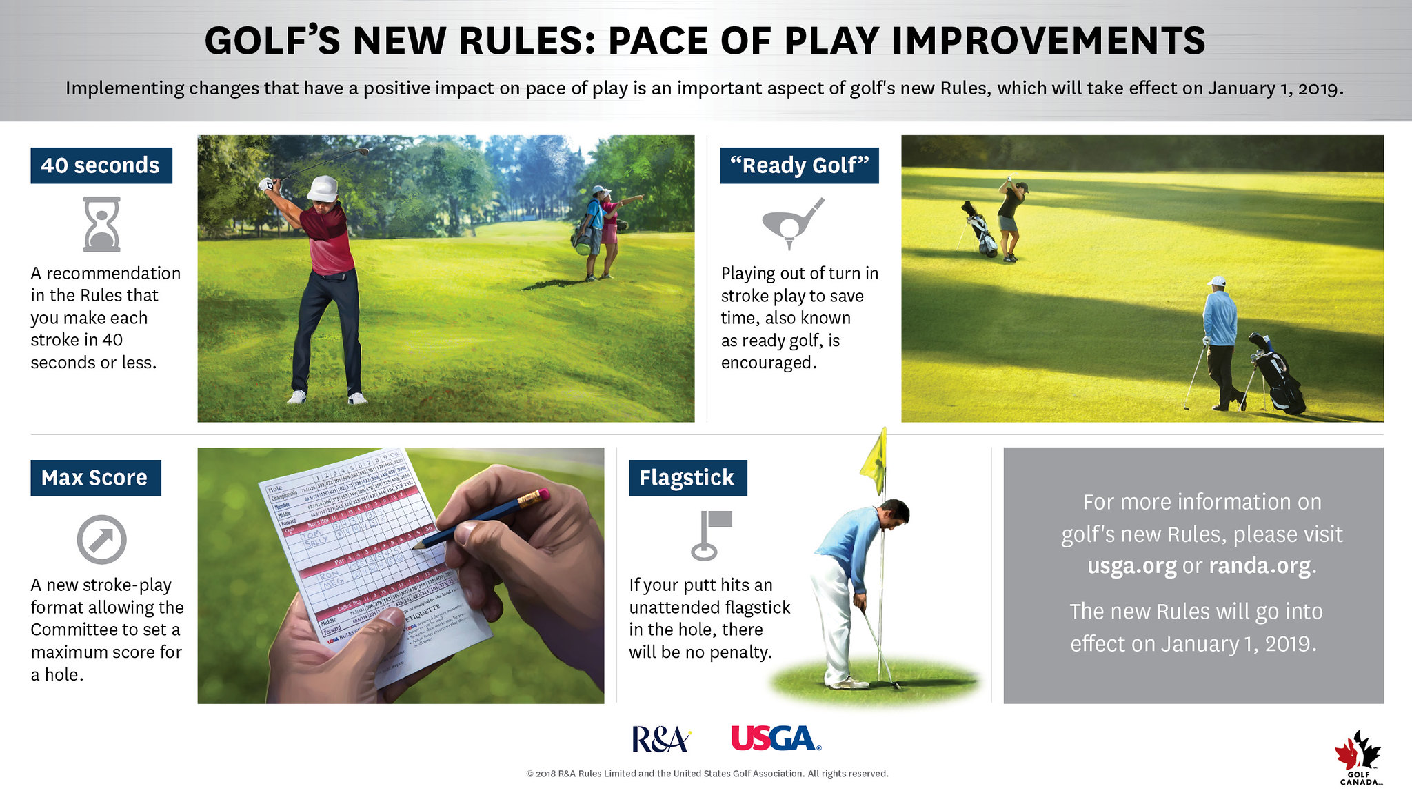 Rules of Golf - Pace of Play