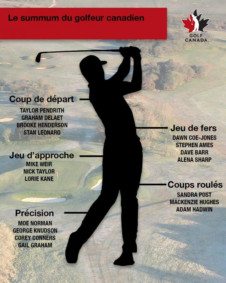 Ultimate Golfer diagram
